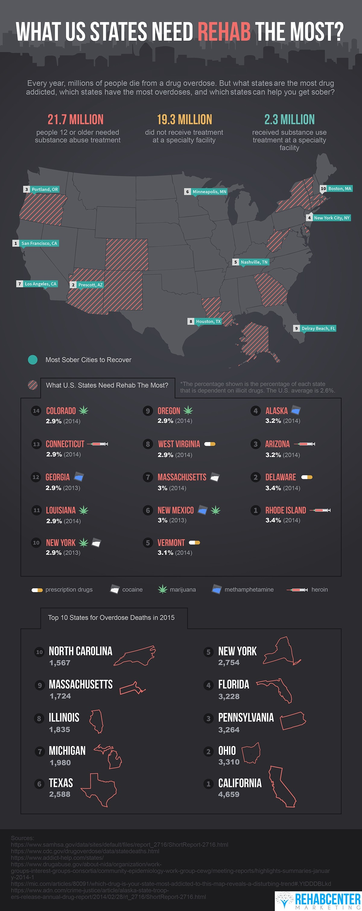 What US States Need Rehab the Most infograhpic