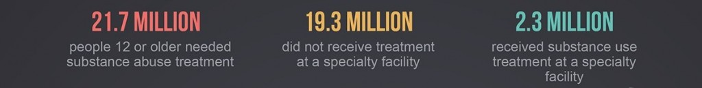 statistics for rehab treatment