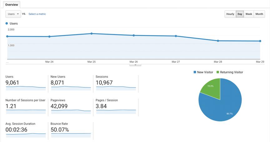 Google Analytics Overview Demo